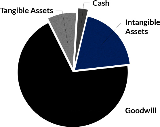 Intangibles & Goodwill - Mergers and acquisitions (M&A)