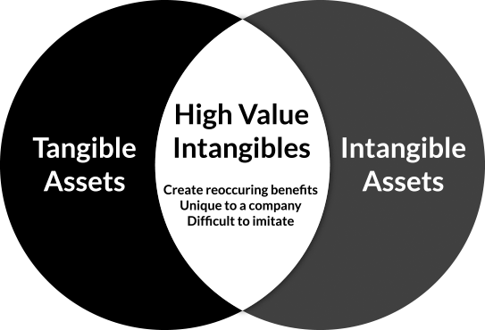 Latest research and trends in intangible assets - High Value Intangibles